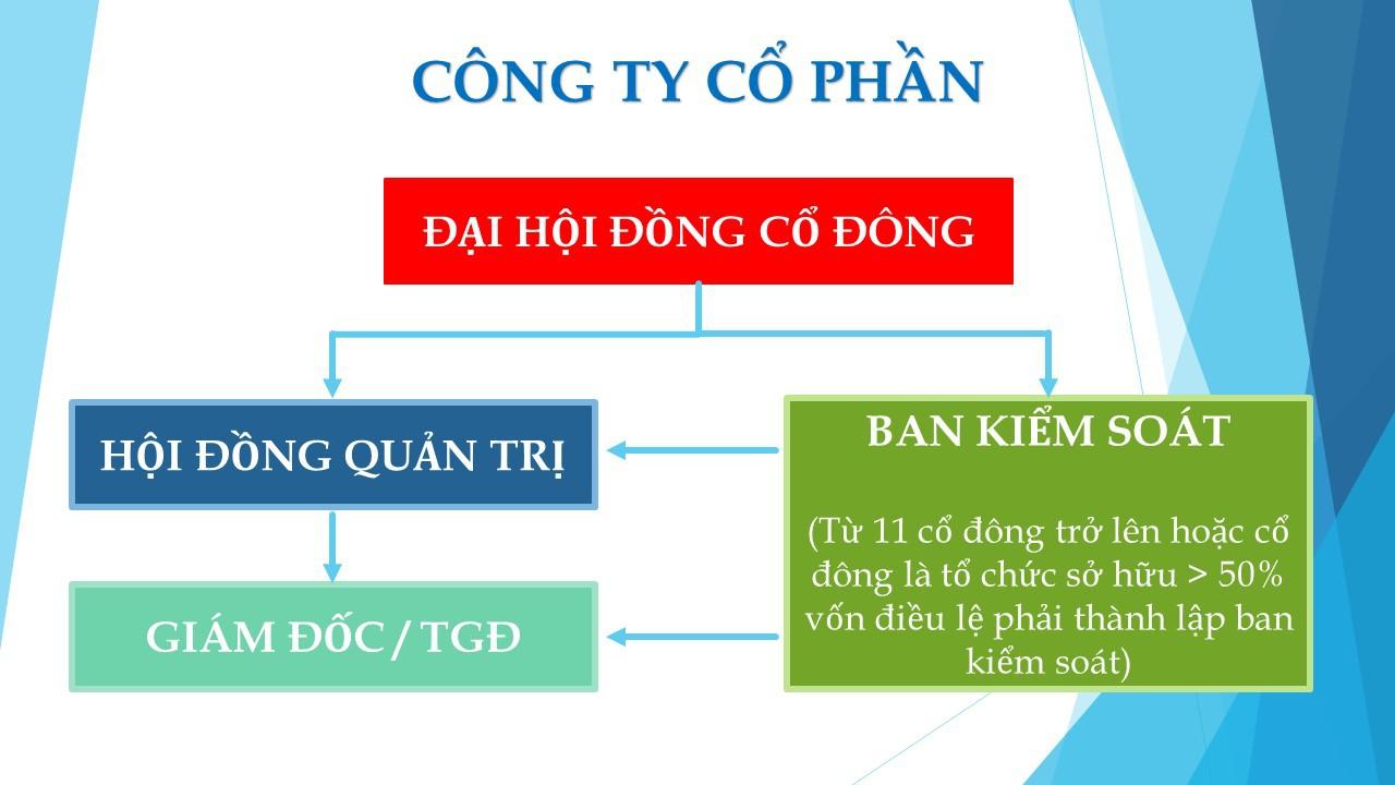 Cơ cấu tổ chức công ty cổ phần